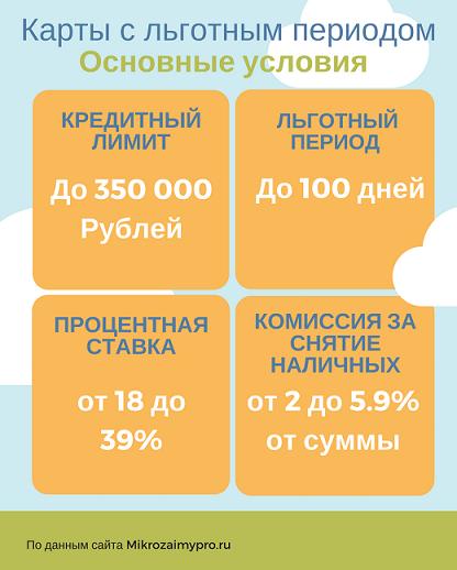 Условия банков по кредитным картам с льготным периодом